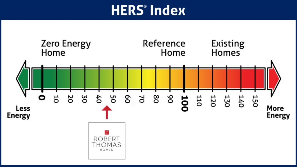 Robert Thomas Homes - Average HERS Scores - Energy Efficiency